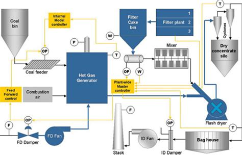 instrumentation and process eee310s elect eng and electronics