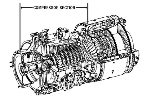 compressor section of a gas turbine engine compressor section generic information