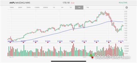 interactive brokers mobile interactive brokers review stockbrokers