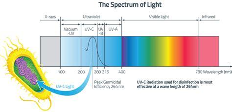 uv light for disinfection diagram model railroad wiring