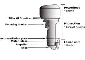 file outboard diagram 01 svg wikimedia commons