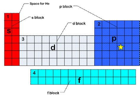 Blocks On Periodic Table by D Block Ellesmere Chemistry Wiki
