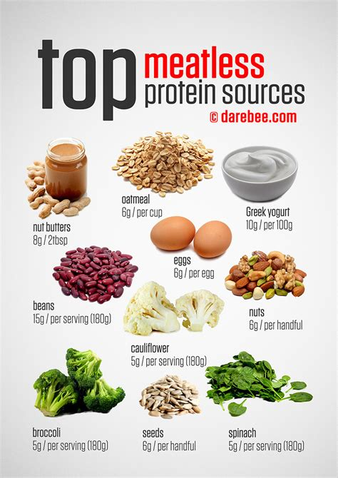 protein for top vegetarian protein sources