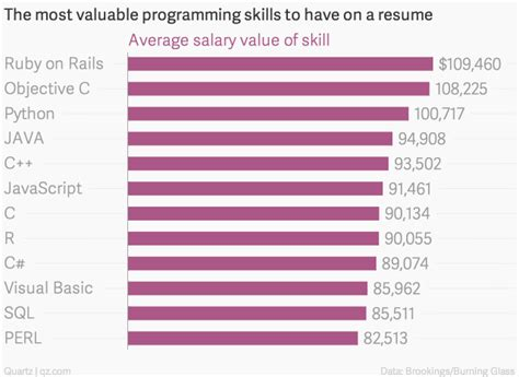 top 12 highest paying computer programming languages you should learn