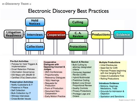 discovery workflow model for e discovery practice workflow and best