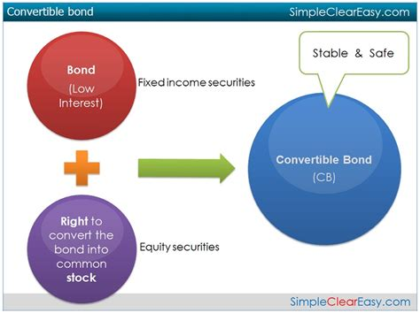 bank bond definition investment investment banking simple definition