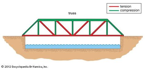 design weight definition truss bridge engineering britannica com