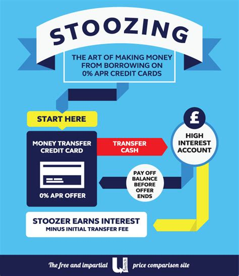 Stoozing Make Money With Your Credit Cards Uswitch