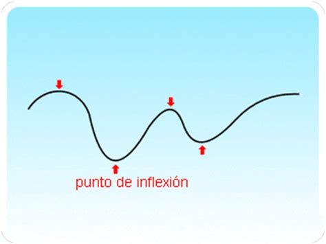 definicin punto de inflexin