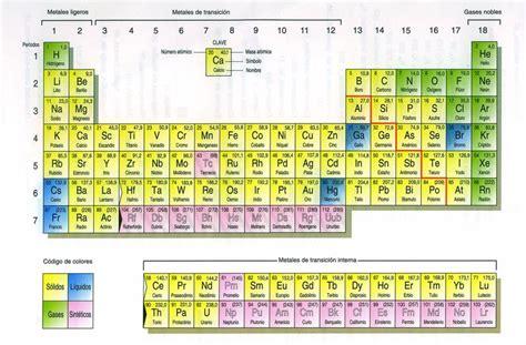fosforo tavola periodica el bismuto y la increible naturaleza ciencia y
