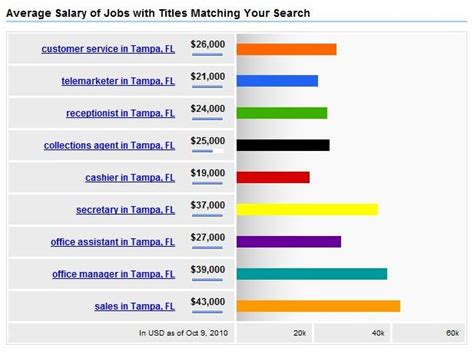 Average Salary For Marking With An Mba In Sacramento by International Business International Business Average Salary