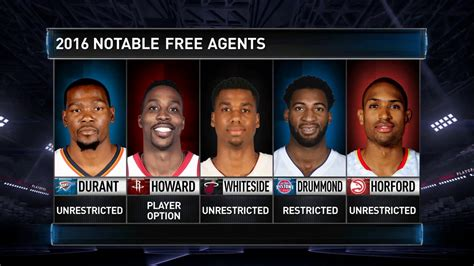 What Is Free Agency Mba by Welcome To The Nba Season