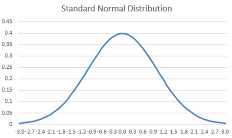 normal distribution curve excel template learn excel 2013 gauss function learn excel from mrexcel
