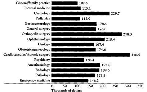 cardiac surgeon salary medicinebtg