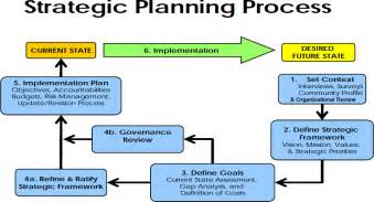 template for strategic planning process cut the crap you need a strategic plan