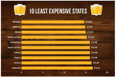 least expensive cities in the us least expensive state to live in the 10 most and least