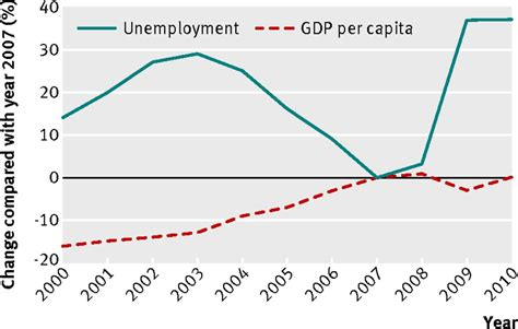 unemployment effect on gdp impact of 2008 global economic crisis on suicide time