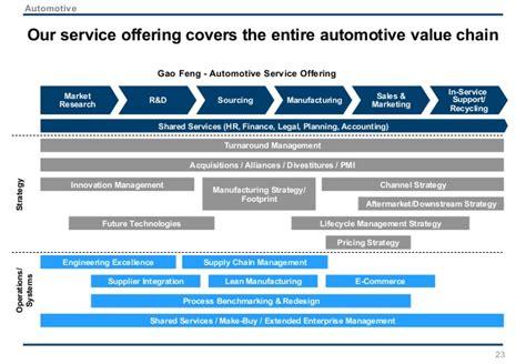 introduction  gao feng advisory company   automotive practice