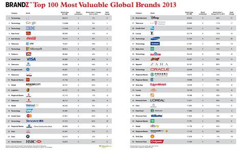 brandz apple domine toujours le classement des marques mondiales en 2013 viuz