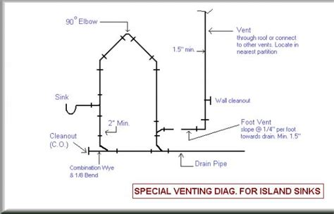 Island Plumbing Vent by Downward Venting Doityourself Community Forums