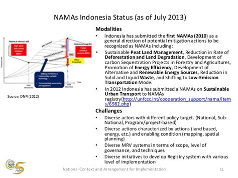 Registry Indonesia April 2013 cases of namas and registry indonesia