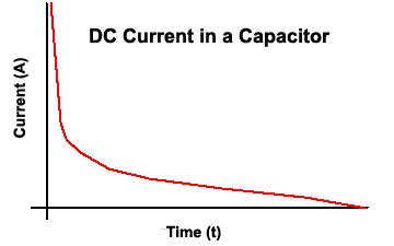 current is charging a capacitor that has square plates electrical safety testing