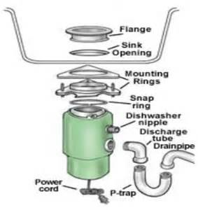 How Do You Replace A Kitchen Sink - garbage disposal installation