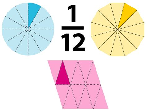 The Of The Twelfth 1 12 fraction twelth as a decimal dk find out