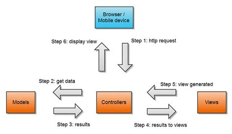 mvc pattern types model view controller mvc pattern tech fry