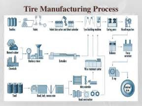 Tire Inner Manufacturing Process Production Process System Mrf Arjun C
