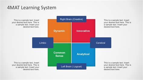 4mat lesson plan template 4mat learning system powerpoint