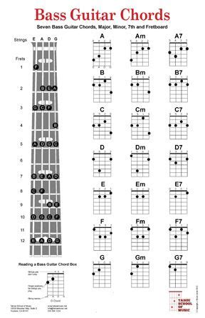 guitar chord chart illustrates the 7 major guitar chords a b c d bass guitar chord charts poster includes the seven basic