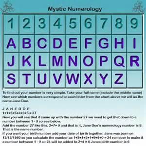 numerology numerology sacred geometry pinterest