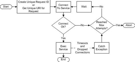 pattern in java logic java design pattern for quot retrying quot logic that failed