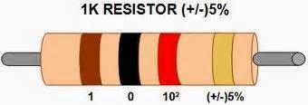 1 k resistor colour code the colour code of 1k ohm resistor is evergreen eee students