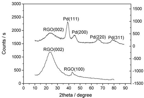 xrd pattern of rgo amperometric glucose biosensor based on integration of