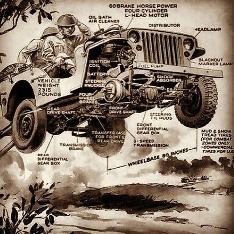 jeep poster jeep specs in flight jeep wheels poster