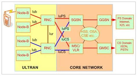 3g interfaces diagram umts 3g network architecture