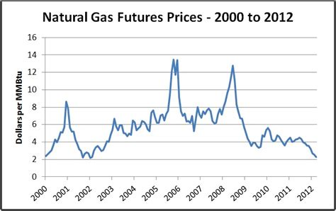 oil prices new low why are oil prices so low gci phone service