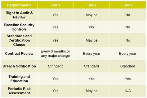 business associate assessment chart