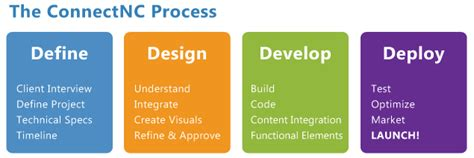 web design free quote request a free web design quote wordpress web design