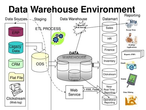 architecture of data warehouse with diagram what is an etl file