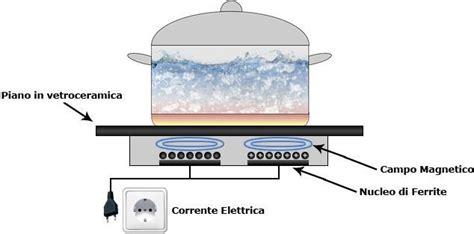 simboli piani cottura collegamento elettrico piano induzione tavolo consolle