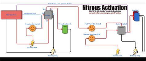 Nitrous Activation
