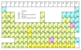Periodic Table Of Element File Periodic System Homeopathic Theory Format Svg