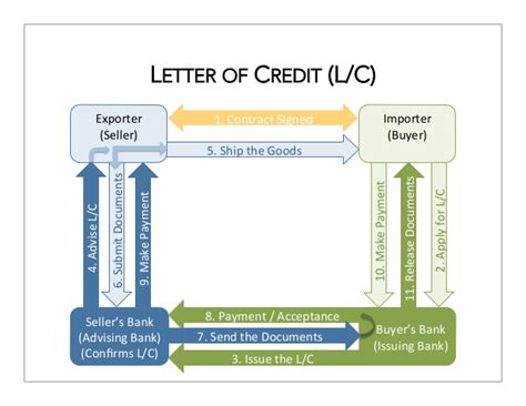 Letter Of Credit Bank As Consignee International Trade Orientation 2013