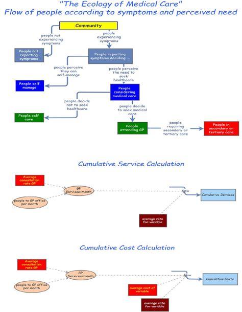 flowchart start healthcare flowchart create a flowchart