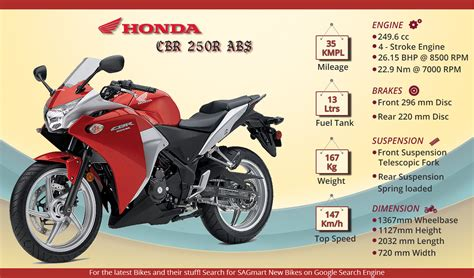 cbr models in honda cbr250r bike models in india with images