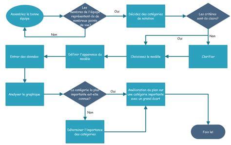 exemple de diagramme de processus visio logiciel de diagramme de flux cr 233 er rapidement et
