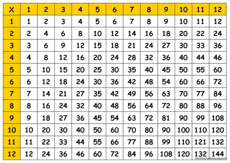 Free Multiplication Charts Printable Up 100s | multiplication tables printable chart free blank